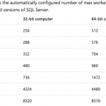 Max Number of Worker Threads Defaults